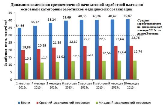 Таблица по годам мрот москва