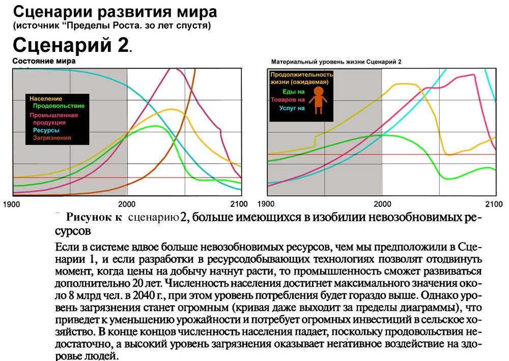 Рис 3 архетип пределы роста