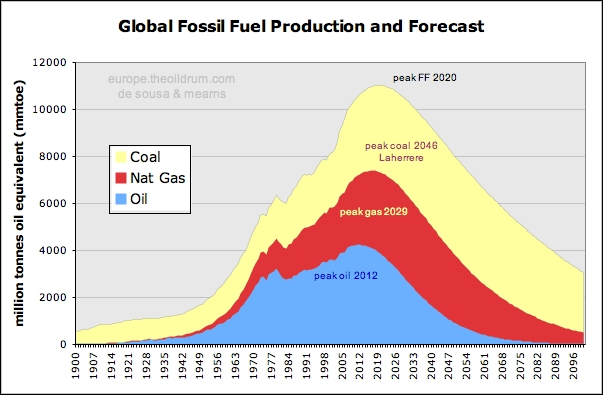 examine the role of gas fossil The role of natural gas in the near- to mid-term due to advancements in those but have the potential to allow fossil fuels to play a larger role in low-carbon.